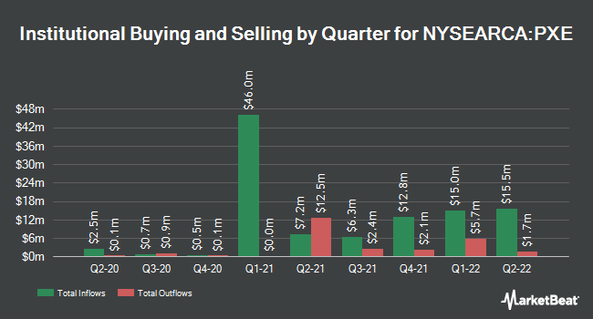 Institutional Ownership by Quarter for Invesco Dynamic Energy Exploration & Production ETF (NYSEARCA:PXE)