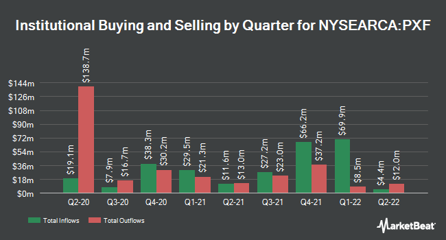 Institutional Ownership by Quarter for Invesco FTSE RAFI Developed Markets ex-U.S. ETF (NYSEARCA:PXF)