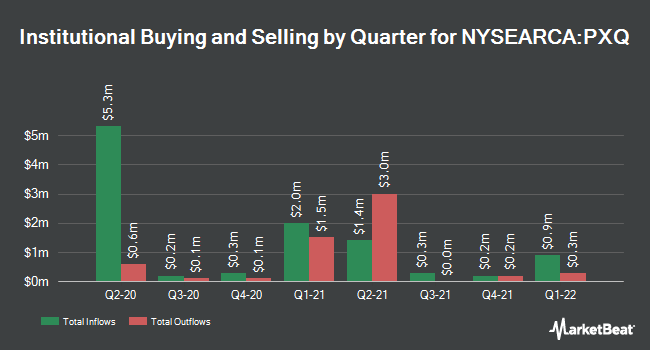 Institutional Ownership by Quarter for Invesco Dynamic Networking ETF (NYSEARCA:PXQ)
