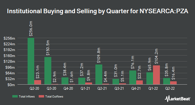 Institutional Ownership by Quarter for Invesco National AMT-Free Municipal Bond ETF (NYSEARCA:PZA)