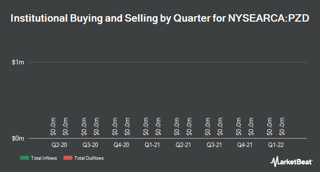Institutional Ownership by Quarter for Invesco MSCI Sustainable Future ETF (NYSEARCA:PZD)