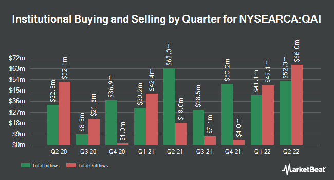 Institutional Ownership by Quarter for IndexIQ ETF Trust - IQ Hedge Multi-Strategy Tracker ETF (NYSEARCA:QAI)