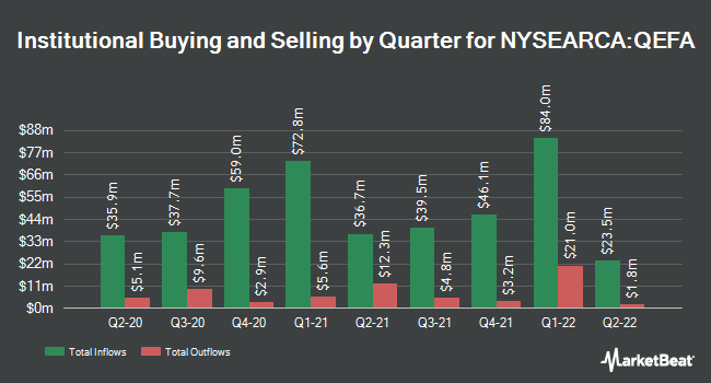 Institutional Ownership by Quarter for SPDR MSCI EAFE StrategicFactors ETF (NYSEARCA:QEFA)