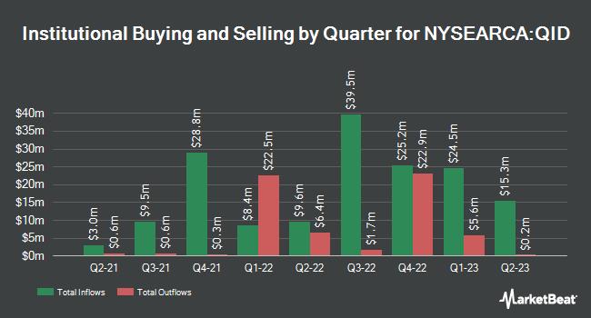 Institutional Ownership by Quarter for ProShares UltraShort QQQ (NYSEARCA:QID)