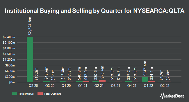 Institutional Ownership by Quarter for iShares Aaa - A Rated Corporate Bond ETF (NYSEARCA:QLTA)