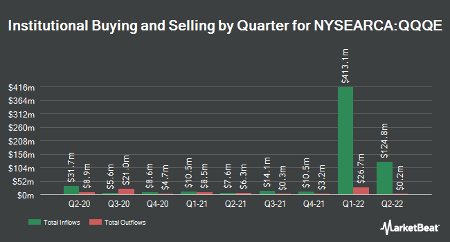 Institutional Ownership by Quarter for Direxion NASDAQ 100 Equal Weighted Index Shares (NYSEARCA:QQQE)