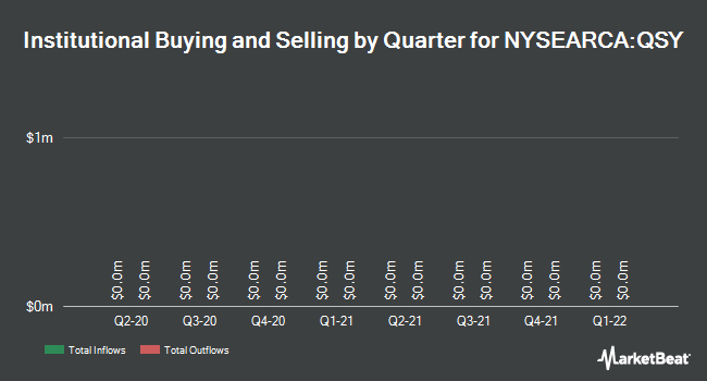 Institutional Ownership by Quarter for WISDOMTREE TR/U S QLTY SHAREHOLDE (NYSEARCA:QSY)