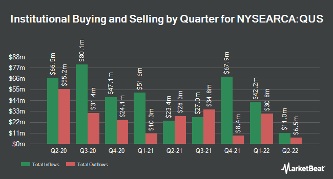 Institutional Ownership by Quarter for SPDR MSCI USA StrategicFactors ETF (NYSEARCA:QUS)