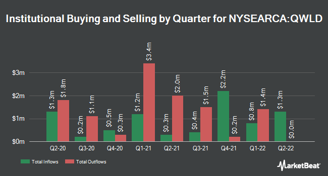 Institutional Ownership by Quarter for SPDR MSCI World StrategicFactors ETF (NYSEARCA:QWLD)