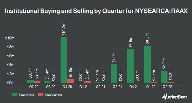 Institutional Ownership by Quarter for VanEck Vectors Real Asset Allocation ETF (NYSEARCA:RAAX)