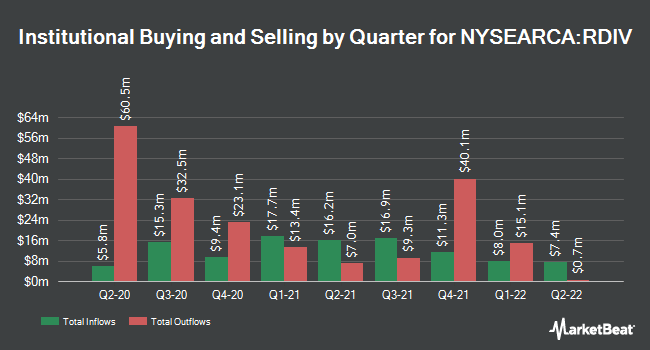 Institutional Ownership by Quarter for Oppenheimer S&P Ultra Dividend Revenue ETF (NYSEARCA:RDIV)