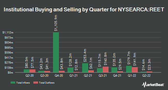 Institutional Ownership by Quarter for iShares Global REIT ETF (NYSEARCA:REET)