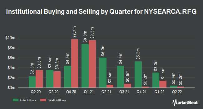 Institutional Ownership by Quarter for Invesco S&P MidCap 400 Pure Growth ETF (NYSEARCA:RFG)