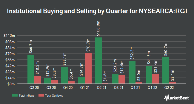 Institutional Ownership by Quarter for Invesco S&P 500 Equal Weight Industrials ETF (NYSEARCA:RGI)