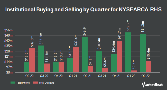 Institutional Ownership by Quarter for Invesco S&P 500 Equal Weight Consumer Staples ETF (NYSEARCA:RHS)
