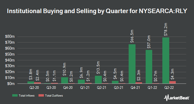 Institutional Ownership by Quarter for SPDR SSgA Multi-Asset Real Return ETF (NYSEARCA:RLY)