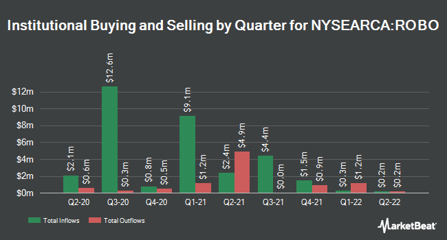 Institutional Ownership by Quarter for Robo-Stox Global Robotics & Automation Index ETF (NYSEARCA:ROBO)