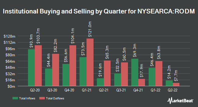 Institutional Ownership by Quarter for Hartford Multifactor Developed Markets (ex-US) ETF (NYSEARCA:RODM)