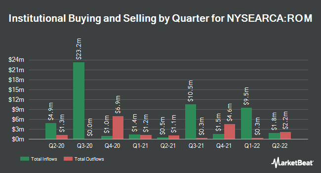 Institutional Ownership by Quarter for ProShares Ultra Technology (NYSEARCA:ROM)