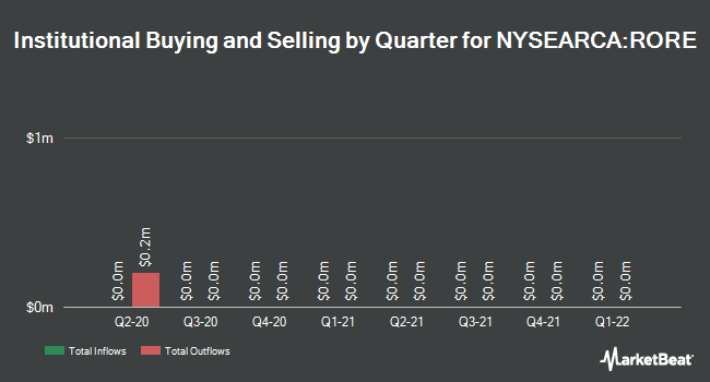 Institutional Ownership by Quarter for Hartford Multifactor REIT ETF (NYSEARCA:RORE)