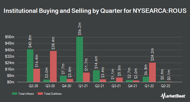 Institutional Ownership by Quarter for Hartford Multifactor US Equity ETF (NYSEARCA:ROUS)