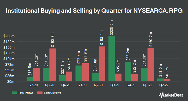 Institutional Ownership by Quarter for Invesco S&P 500 Pure Growth ETF (NYSEARCA:RPG)