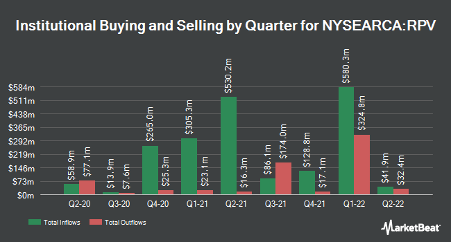 Institutional Ownership by Quarter for Invesco S&P 500 Pure Value ETF (NYSEARCA:RPV)