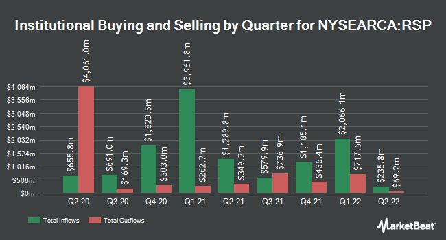 Institutional Ownership by Quarter for Invesco S&P 500 Equal Weight ETF (NYSEARCA:RSP)