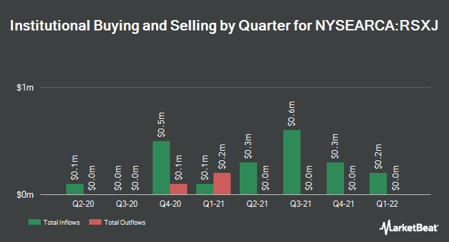 Institutional Ownership by Quarter for VanEck Vectors Russia Small-Cap ETF (NYSEARCA:RSXJ)