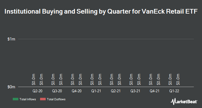 Institutional Ownership by Quarter for VanEck Vectors Retail ETF (NYSEARCA:RTH)