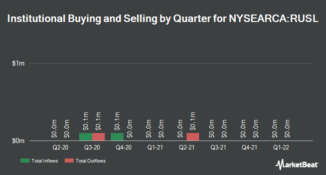 Institutional Ownership by Quarter for Direxion Daily Russia Bull 3x Shares (NYSEARCA:RUSL)