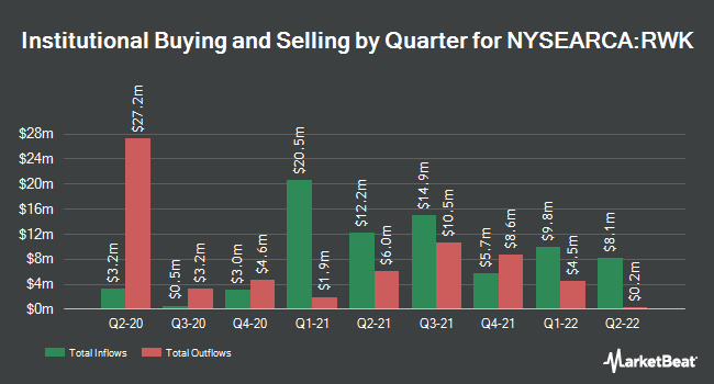 Institutional Ownership by Quarter for Invesco S&P MidCap 400 Revenue ETF (NYSEARCA:RWK)