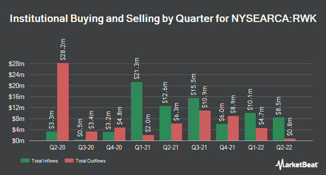 Institutional Ownership by Quarter for Oppenheimer S&P MidCap 400 Revenue ETF (NYSEARCA:RWK)