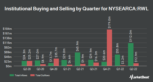 Institutional Ownership by Quarter for Invesco S&P 500 Revenue ETF (NYSEARCA:RWL)
