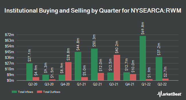 Institutional Ownership by Quarter for ProShares Short Russell2000 (NYSEARCA:RWM)