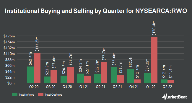 Institutional Ownership by Quarter for SPDR Dow Jones Global Real Estate ETF (NYSEARCA:RWO)