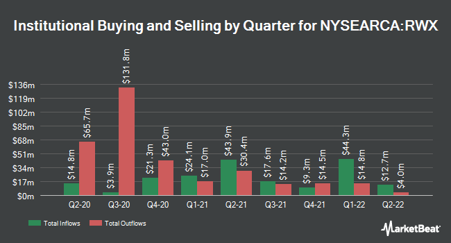 Institutional Ownership by Quarter for SPDR Dow Jones International Real Estate ETF (NYSEARCA:RWX)