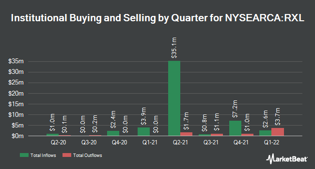 Institutional Ownership by Quarter for ProShares Ultra Health Care (NYSEARCA:RXL)