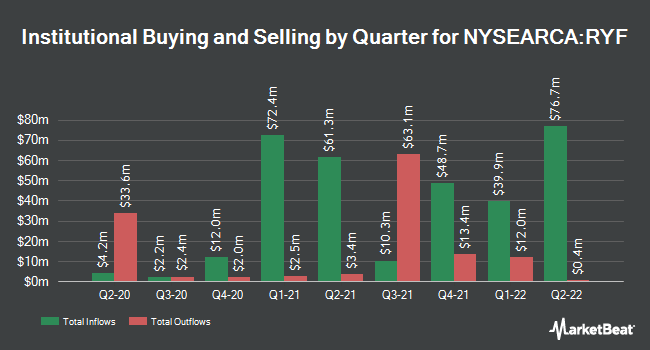 Institutional Ownership by Quarter for Invesco S&P 500 Equal Weight Financials ETF (NYSEARCA:RYF)