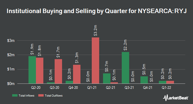 Institutional Ownership by Quarter for Invesco Raymond James SB-1 Equity ETF (NYSEARCA:RYJ)