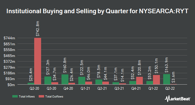 Institutional Ownership by Quarter for Invesco S&P 500 Equal Weight Technology ETF (NYSEARCA:RYT)