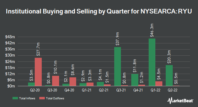 Institutional Ownership by Quarter for Invesco S&P 500 Equal Weight Utilities ETF (NYSEARCA:RYU)