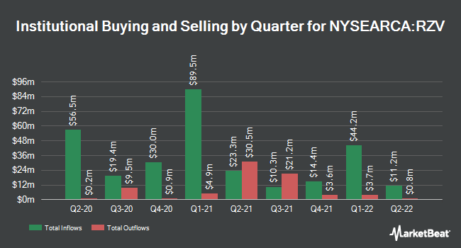 Institutional Ownership by Quarter for Invesco S&P SmallCap 600 Pure Value ETF (NYSEARCA:RZV)