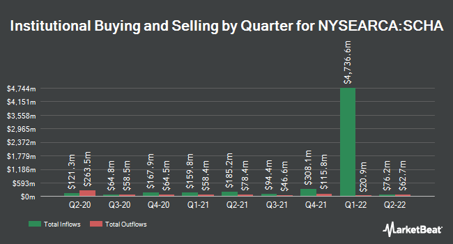 Institutional Ownership by Quarter for Schwab US Small-Cap ETF (NYSEARCA:SCHA)