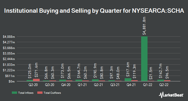 Institutional Ownership by Quarter for Schwab U.S. Small-Cap ETF (NYSEARCA:SCHA)