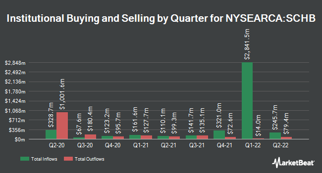 Institutional Ownership by Quarter for Schwab U.S. Broad Market ETF (NYSEARCA:SCHB)