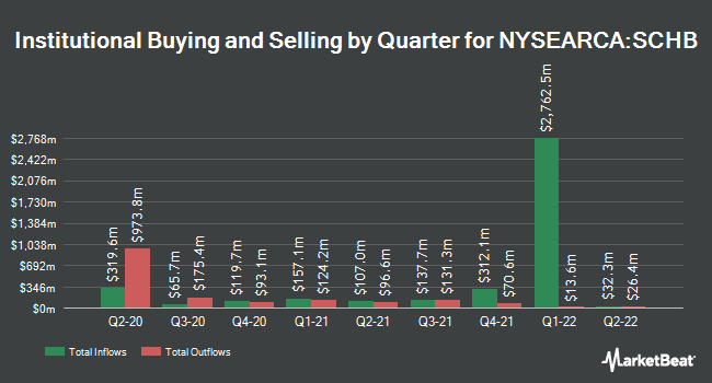 Institutional Ownership by Quarter for Schwab US Broad Market ETF (NYSEARCA:SCHB)