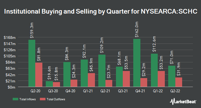 Institutional Ownership by Quarter for Schwab International Small-Cap Equity ETF (NYSEARCA:SCHC)