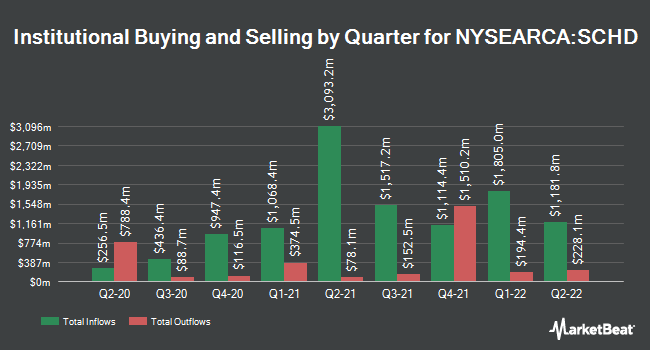 Institutional Ownership by Quarter for Schwab US Dividend Equity ETF (NYSEARCA:SCHD)