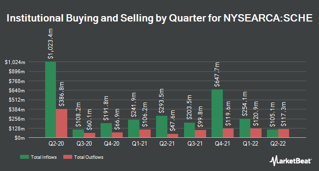 Institutional Ownership by Quarter for Schwab Emerging Markets Equity ETF (NYSEARCA:SCHE)